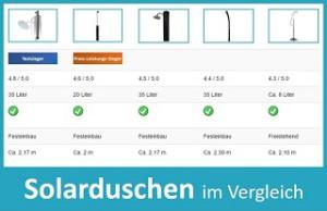 Solarduschen Vergleich